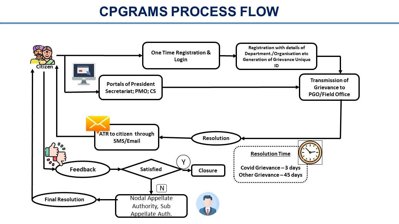 Flow Chart for grievance channels